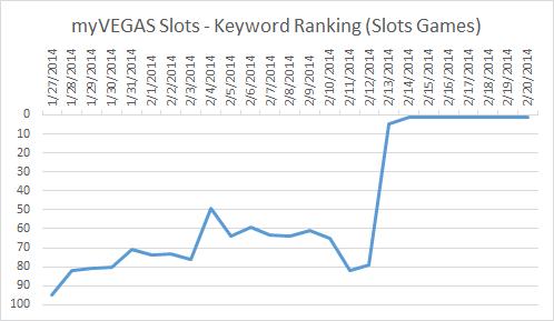 ASO-rankings-myVEGAS
