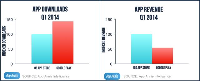 image01-Store-Download-Revenue-Charts