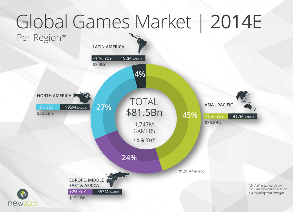 Global games market expected to hit $139 billion in 2018 – report