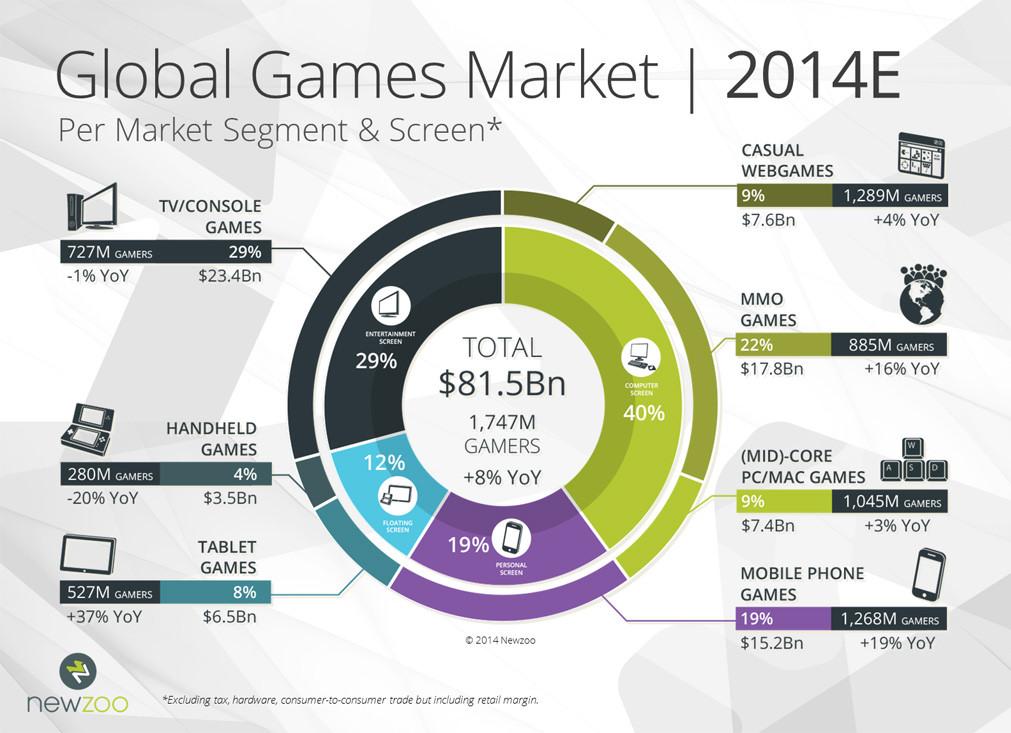 Worldwide digital games market: July 2018