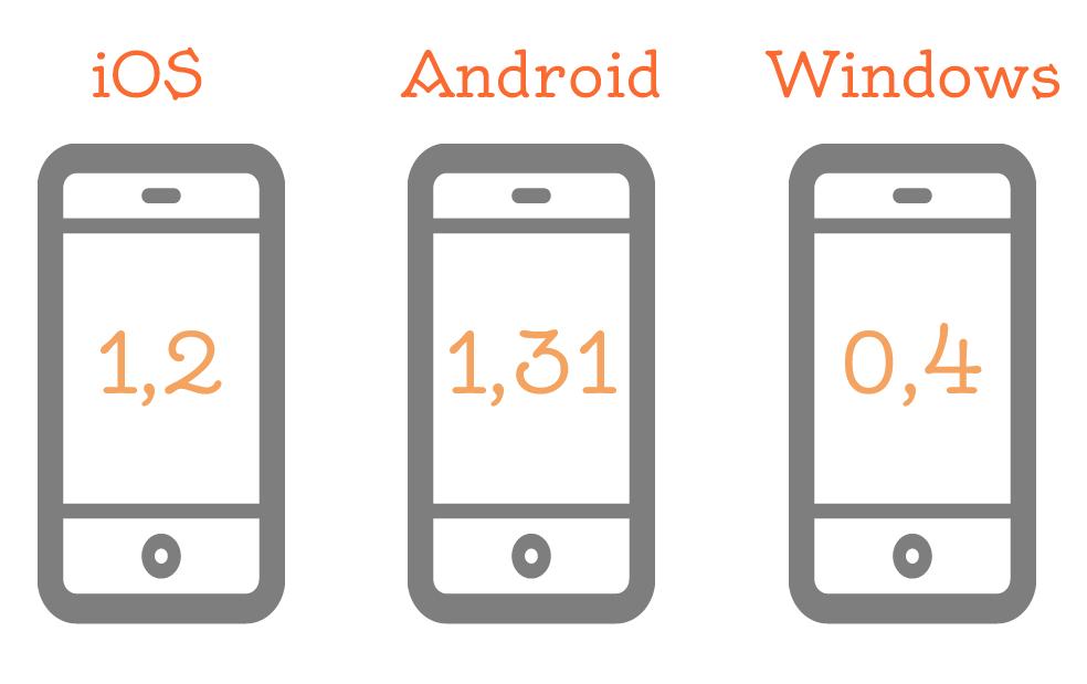 Количество пользователей основных операционных систем