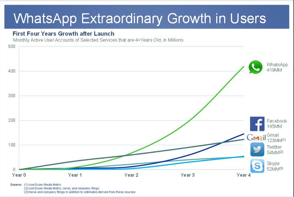 whatsapp-growth-chart