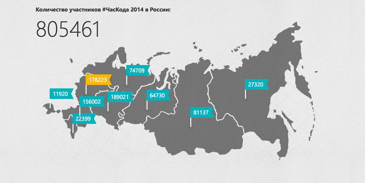 #ЧасКода в России: в ИТ-индустрии кадровый голод, поэтому важно привлечь школьников