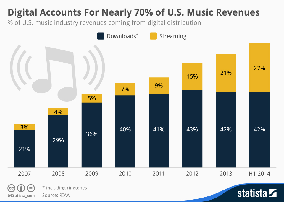 chartoftheday_2773_Digital_Music_in_the_United_States_n