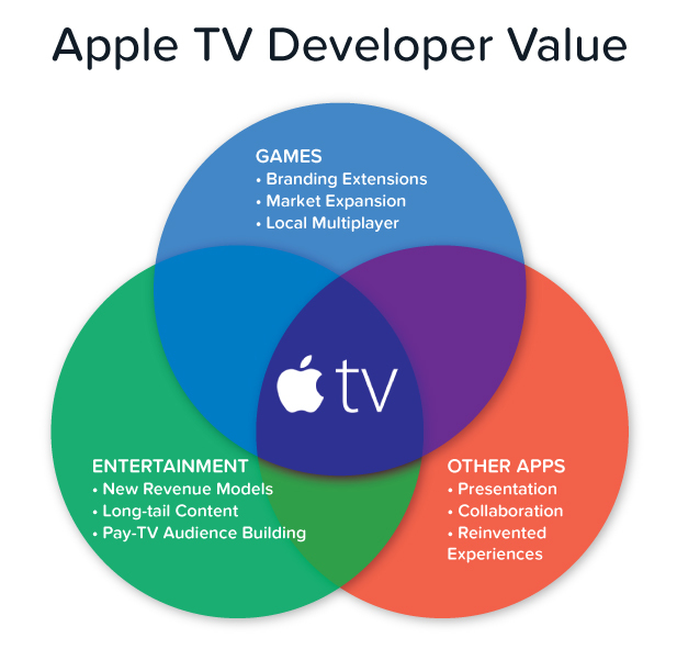02-Apple-TV-Developer-Value