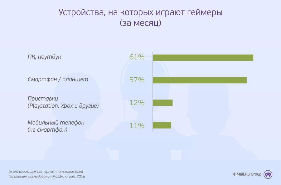Специалисты составили обычный портрет русского геймера