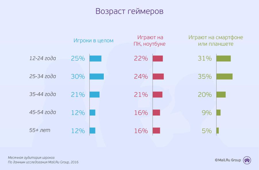 Ученые составили обычный профиль русского геймера