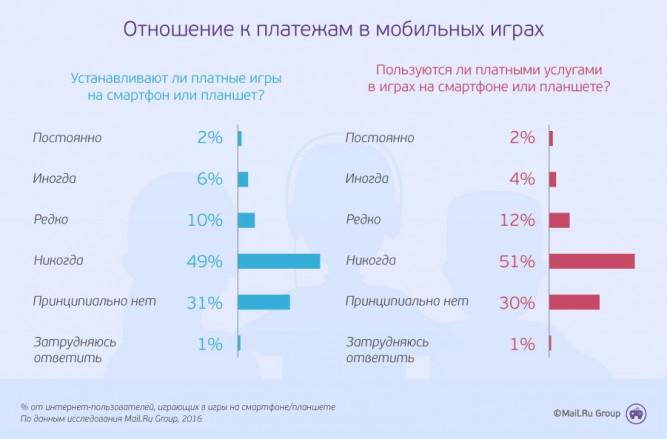 Треть русских игроков отказываются платить замобильные игры