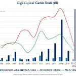 Games Deals to Q2 2016