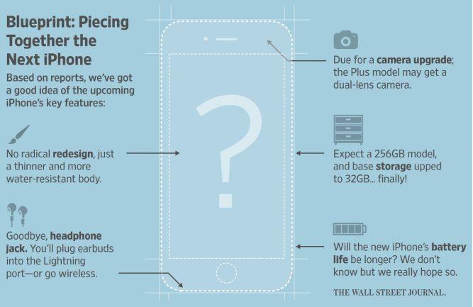 WSJ подтверждает, что младшая версия iPhone 7 получит 32 ГБфлэш-памяти