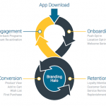 mobile-engagement-loop