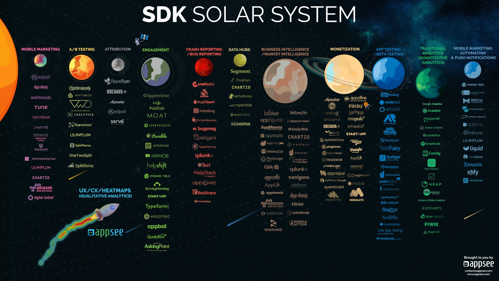essay on the solar system This essay was developed for the amnh online course the solar system  the solar system is a part of seminars on science, a program of online graduate-level professional development courses for k-12 educators.