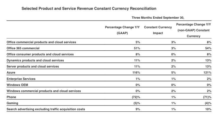 Microsoft отчиталась орезультатах первого квартала 2017 финансового года