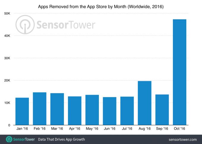 Apple удалила 47 300 устаревших приложений изApp Store