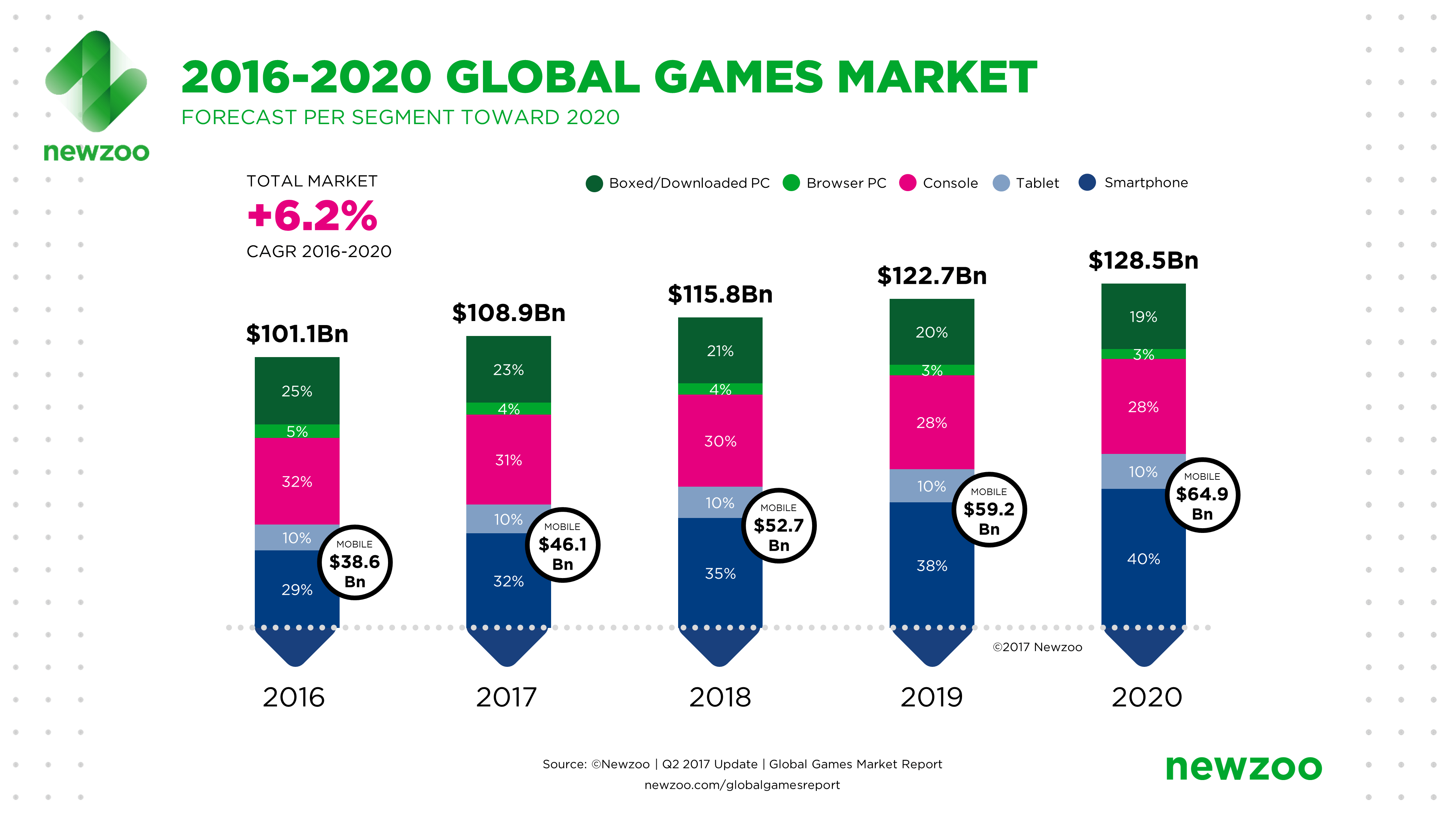 social gaming market global industry Table of contents global social gaming market size, status and forecast 2022 1 industry overview of social gaming 11 social gaming market overview.