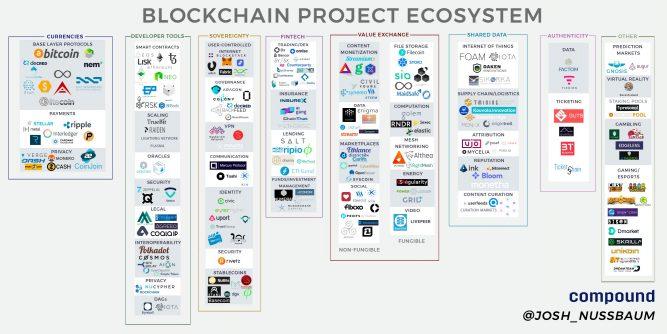 Карта блокчейн-экосистемы