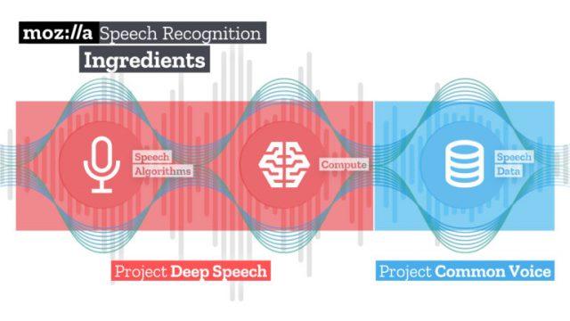 Mozilla опубликовала систему распознавания речи