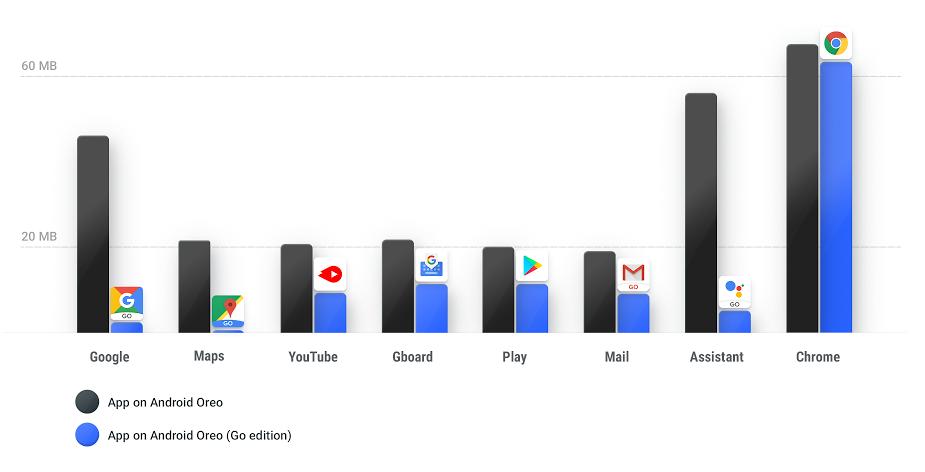 Андроид Oreo (GoEdition) представлена официально