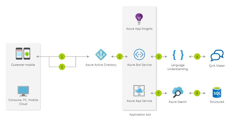 Google Assistant стал доступен собственникам старых устройств