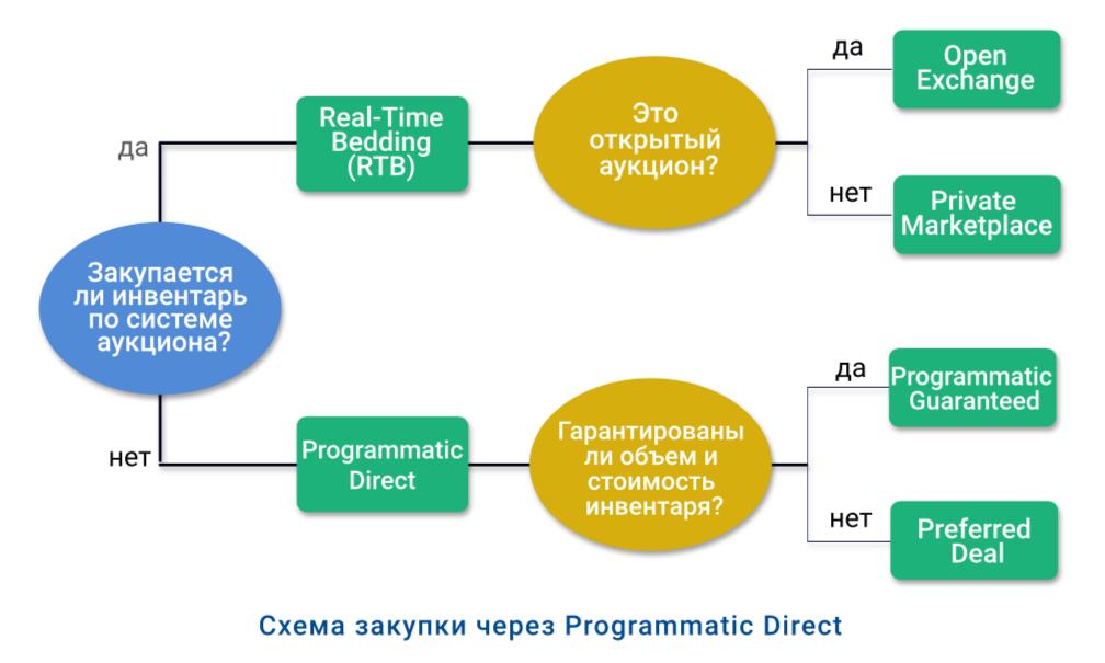 Виды программатик-закупок